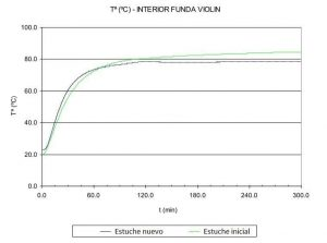 LumaSuite thermic research- Final study of thermal insulation of violin cases